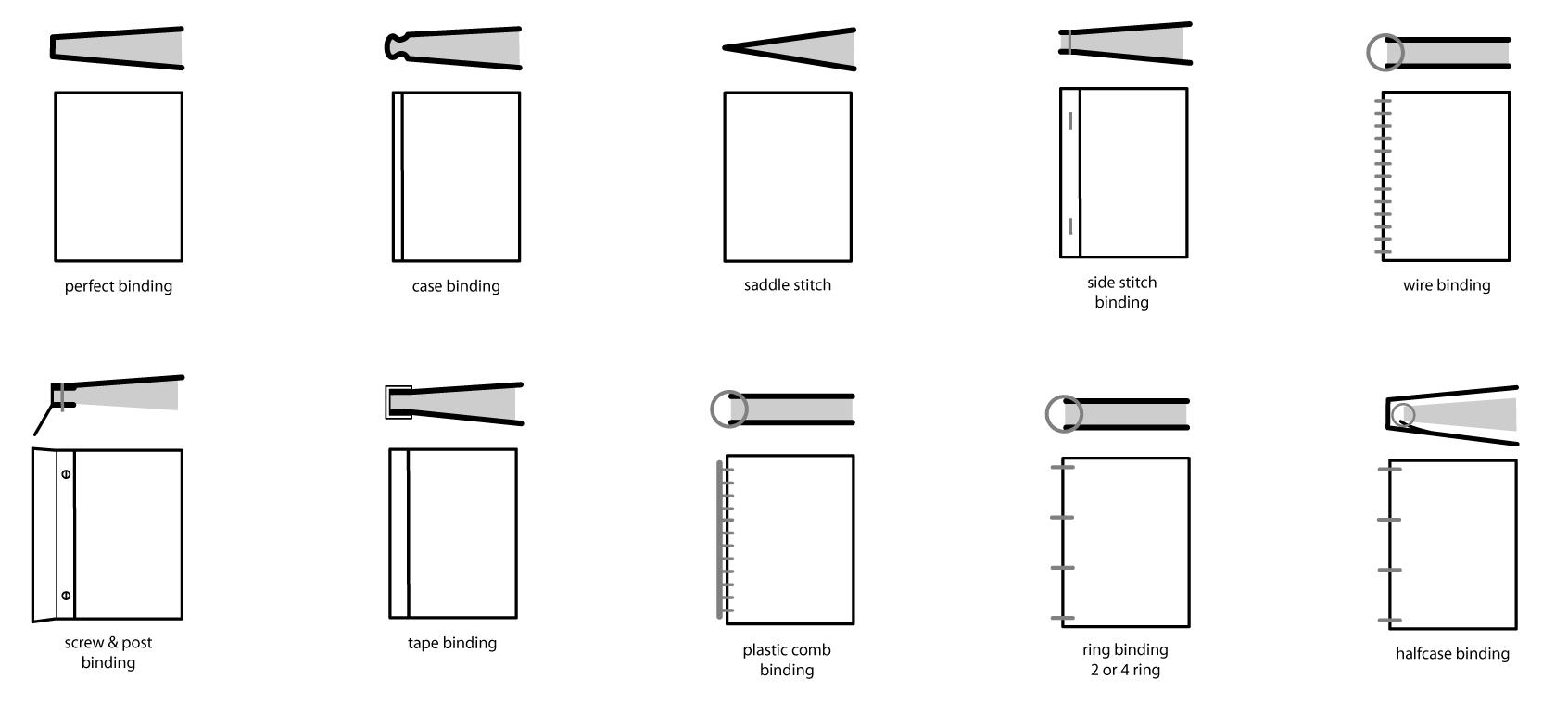ABC Imaging Binding Types | Book binding | Pinterest