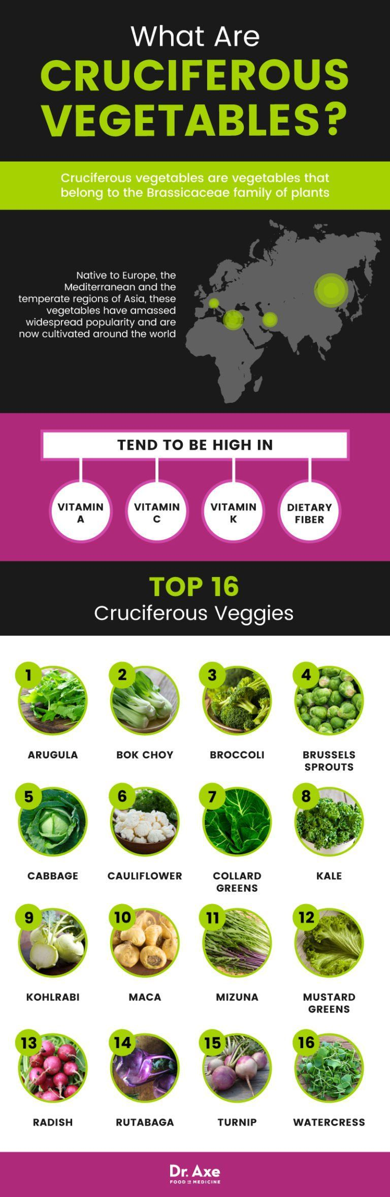 cruciferous vegetables - dr. axe | nutrition chart