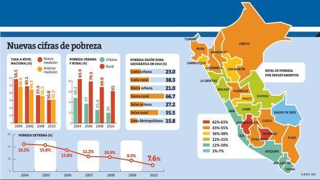 Pobreza Peru Peru Mapa Perú Historietas Divertidas