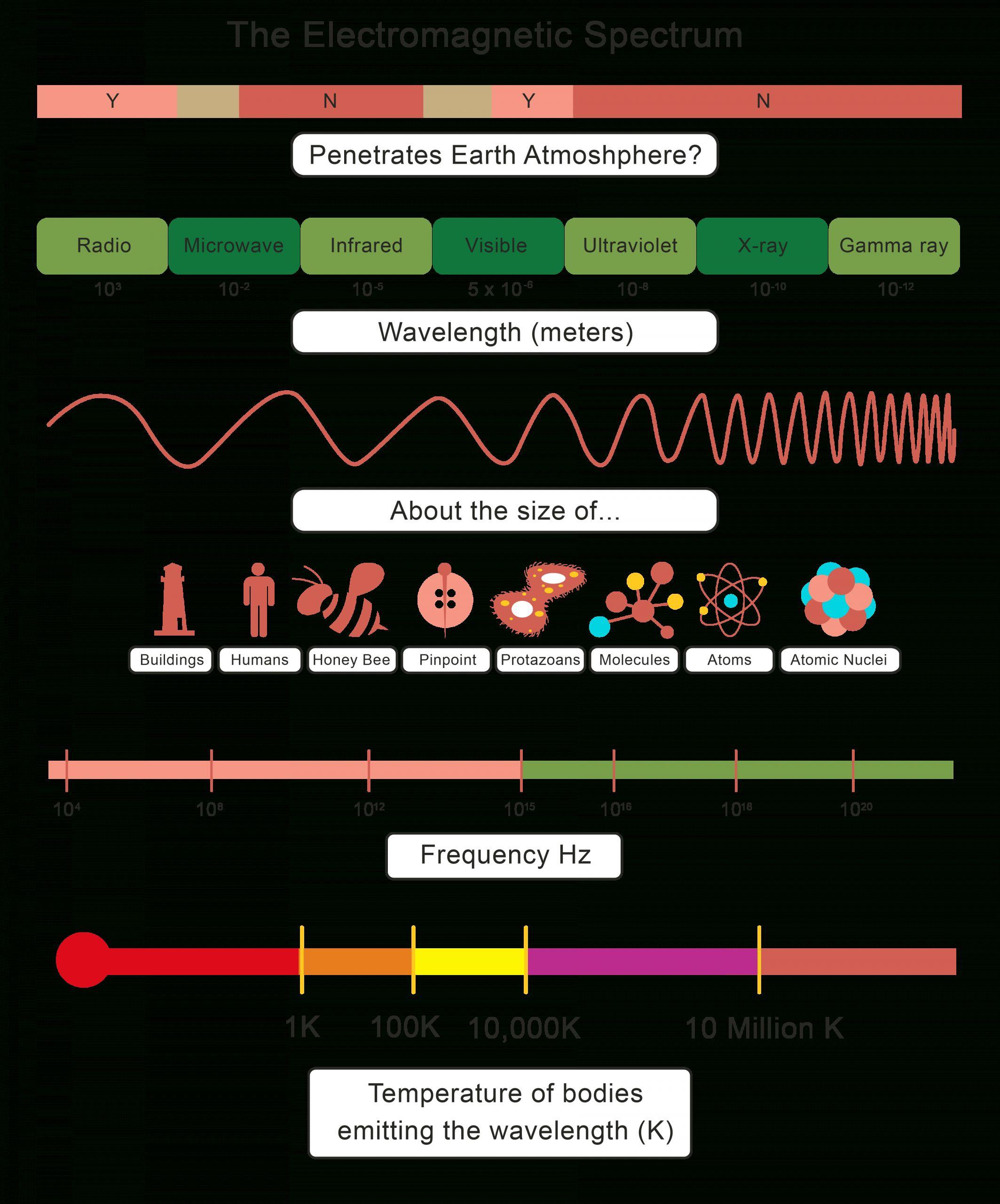 7 Earth Science Electromagnetic Spectrum Worksheet