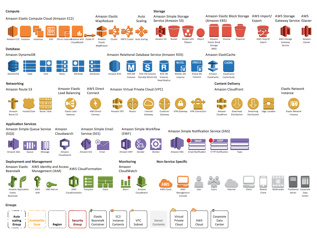 Aws Architecture Diagrams Solution Conceptdraw Com Aws Architecture Diagram Diagram Architecture Solution Architect