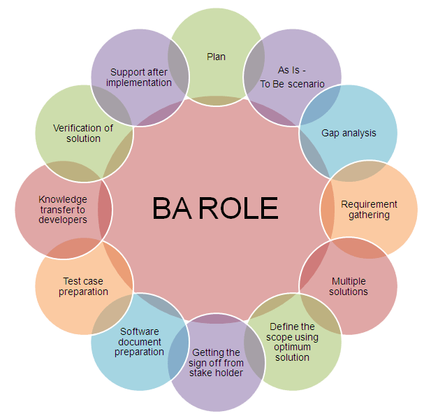 Ba Roles  Google Search  Ba    Business Analyst And
