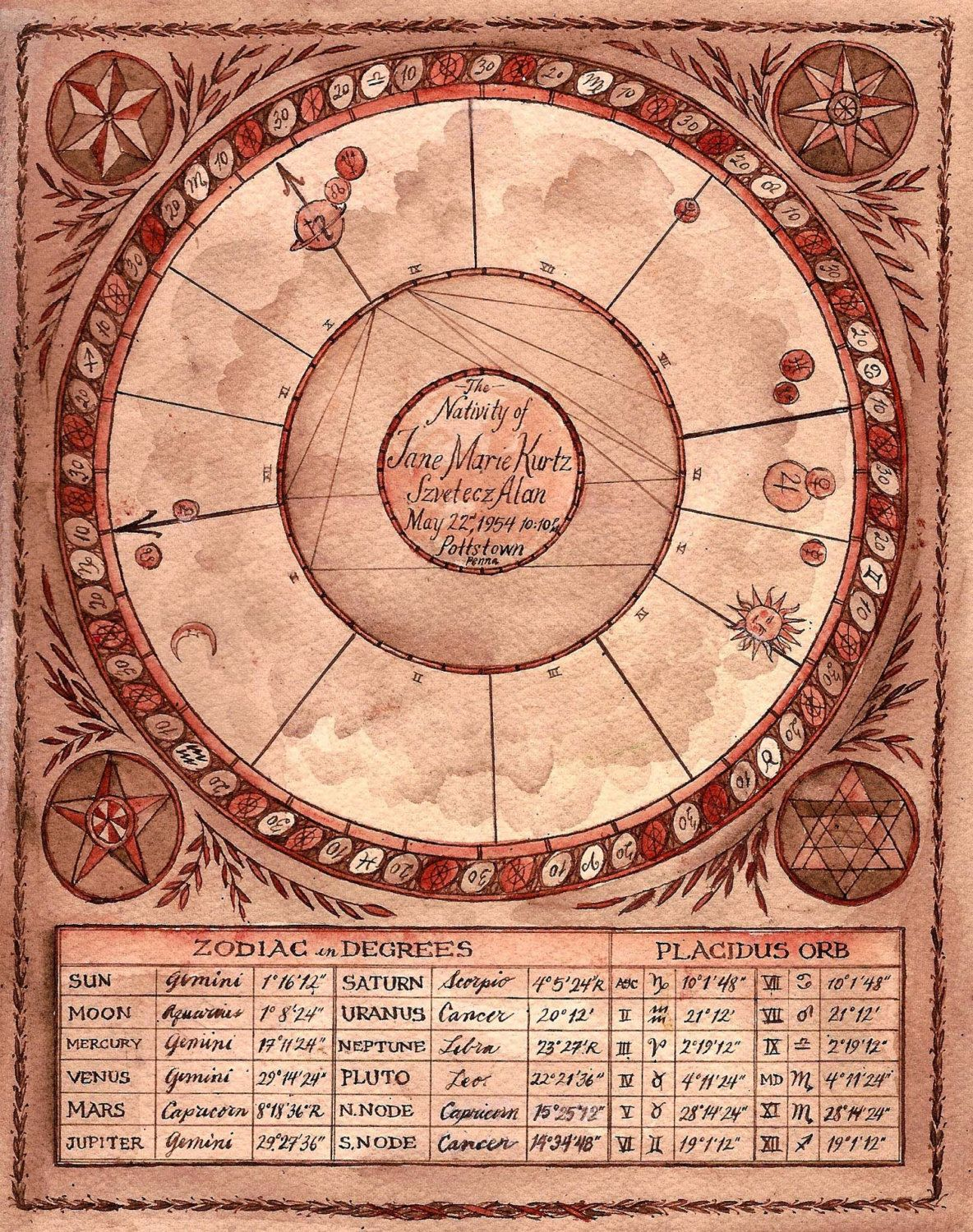 Hand painted astrological chart astrology pinterest hand painted astrological chart nvjuhfo Gallery