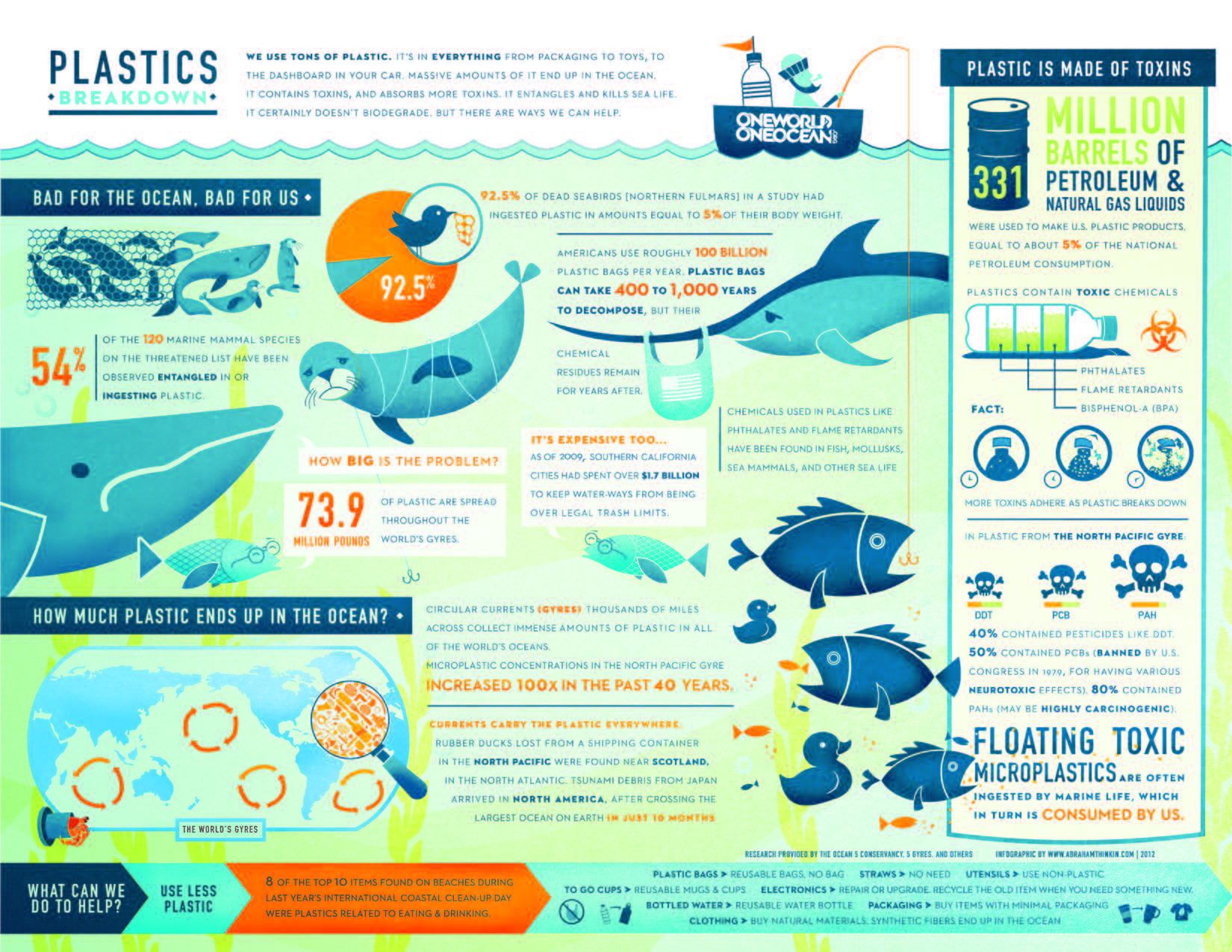 Everything You Need To Know About The Problem Of Plastics In Our #ocean. (INFOGRAPHIC