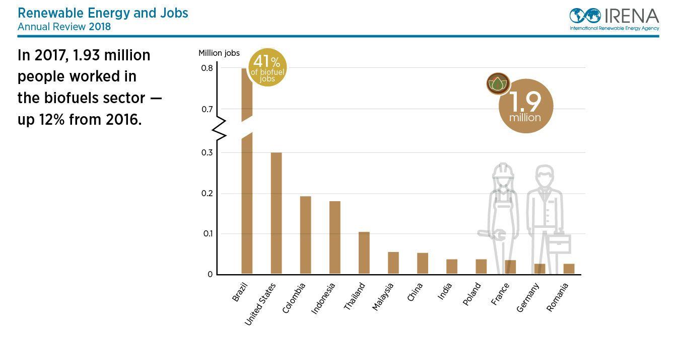 Renewable energy jobs reach 103 million worldwide in 2017