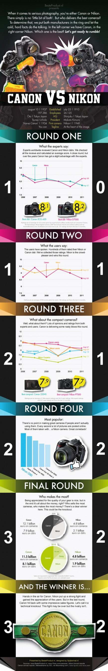 Canon vs Nikon (visual) | Albert Bredenhann