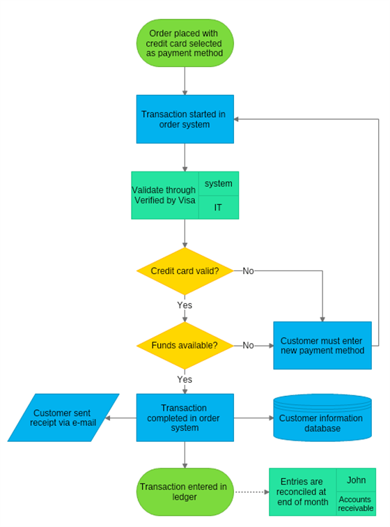 Credit Card Order Process Flowchart Workflow Diagram Flow Chart Process Map