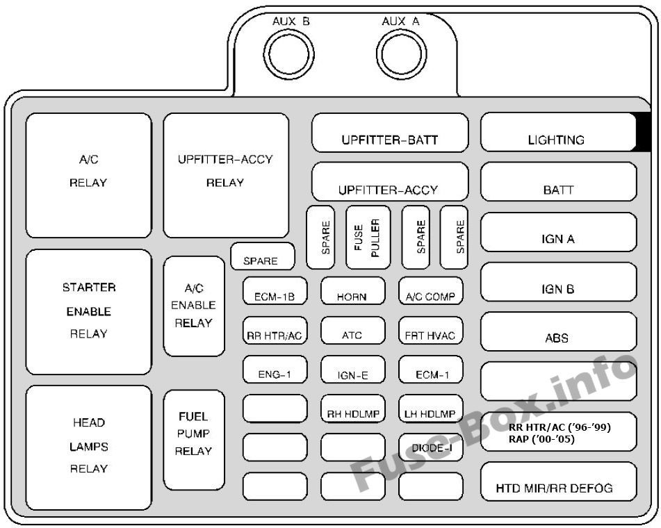 Fuse Box 2000 Chevy Astro Van - Wiring Diagram Direct road-produce -  road-produce.siciliabeb.it | 1998 Chevy Astro Van Fuse Box Diagram Wiring |  | road-produce.siciliabeb.it