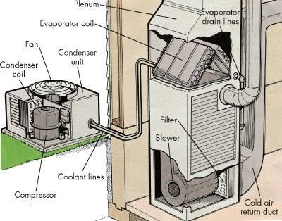 Anatomy Of An Air Conditioning System Air Conditioning Maintenance Air Conditioner Repair Central Air Conditioners