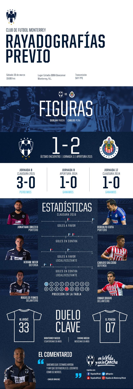 Rayadografía - Rayados vs. Guadalajara (Previo)