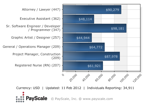 L A Earning Power Salaries Of The Non Famous Psychology Jobs