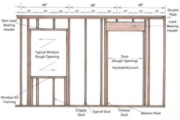 Framing a Door Other Diagram | building | Pinterest | Frame, Doors ...