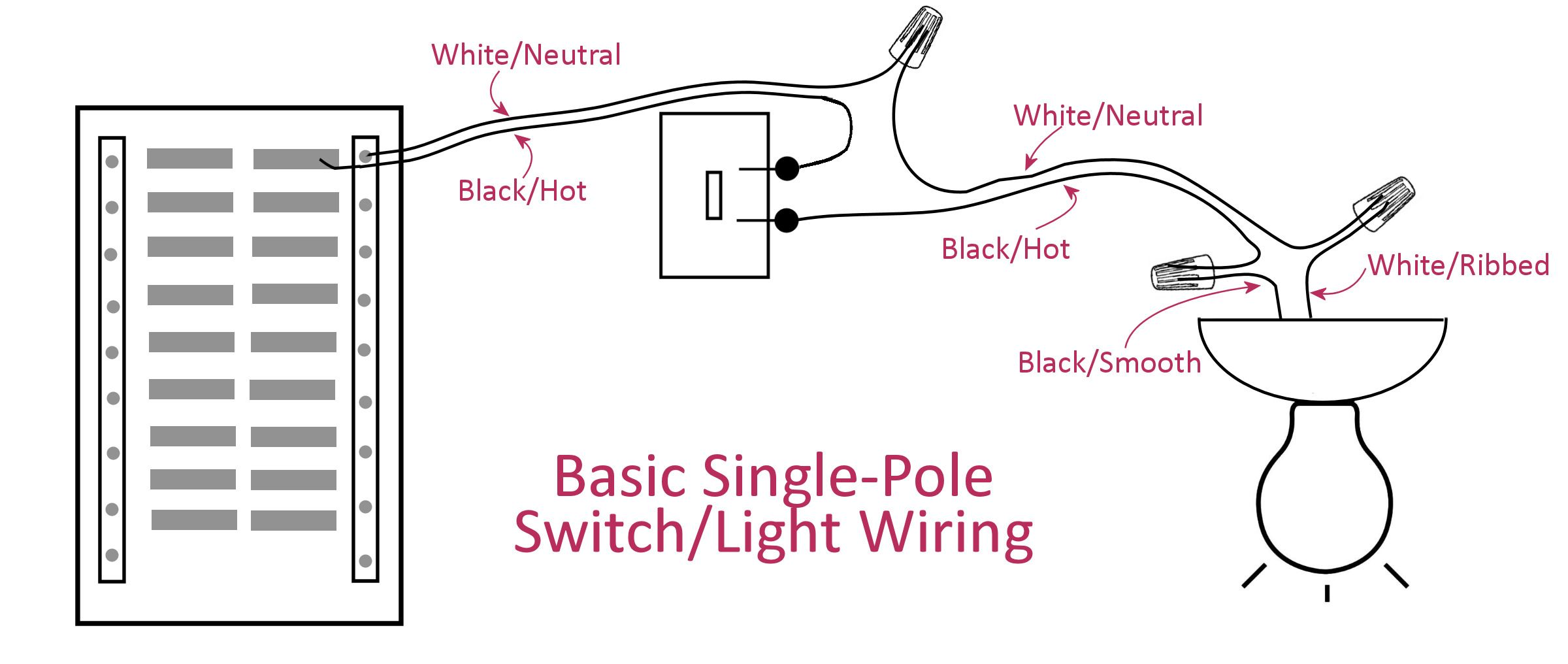 Electrical Basics Wiring A Basic Single Pole Light Switch
