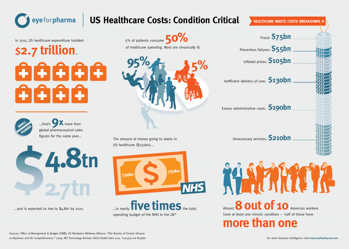 Health Care Cost Infographic Check out Nutritional