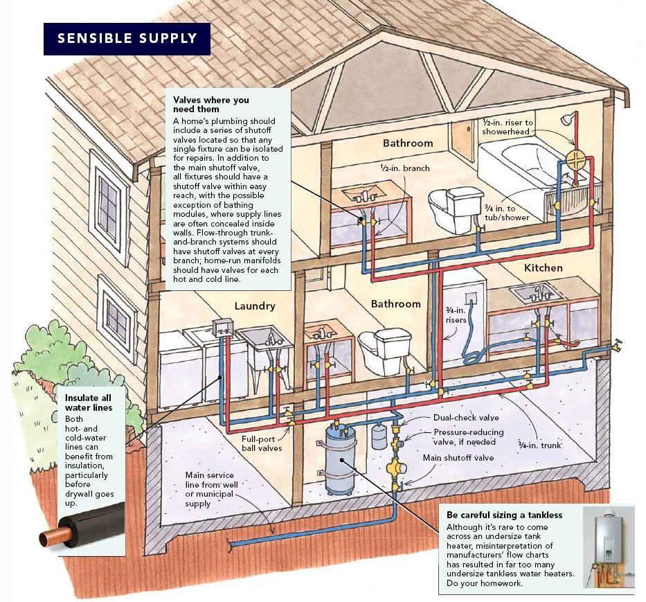 Imgur Plumbing Residential Plumbing Diy Plumbing