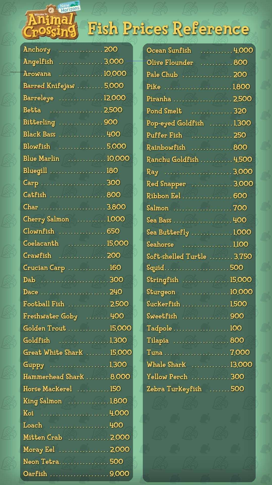 Verlobungs Ideen Acnh Fish Prices Reference Guide In 2020 | Animal Crossing
