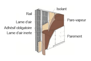 Isolation Des Murs Exemple De Mise En Place D Un Isolant Vegetal Dans Le Cas D Un Doublage De Mur Maconne Isolation Mur Isolation Interieure Isolation