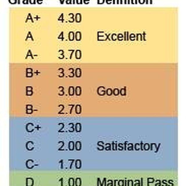 Grade-point rankings