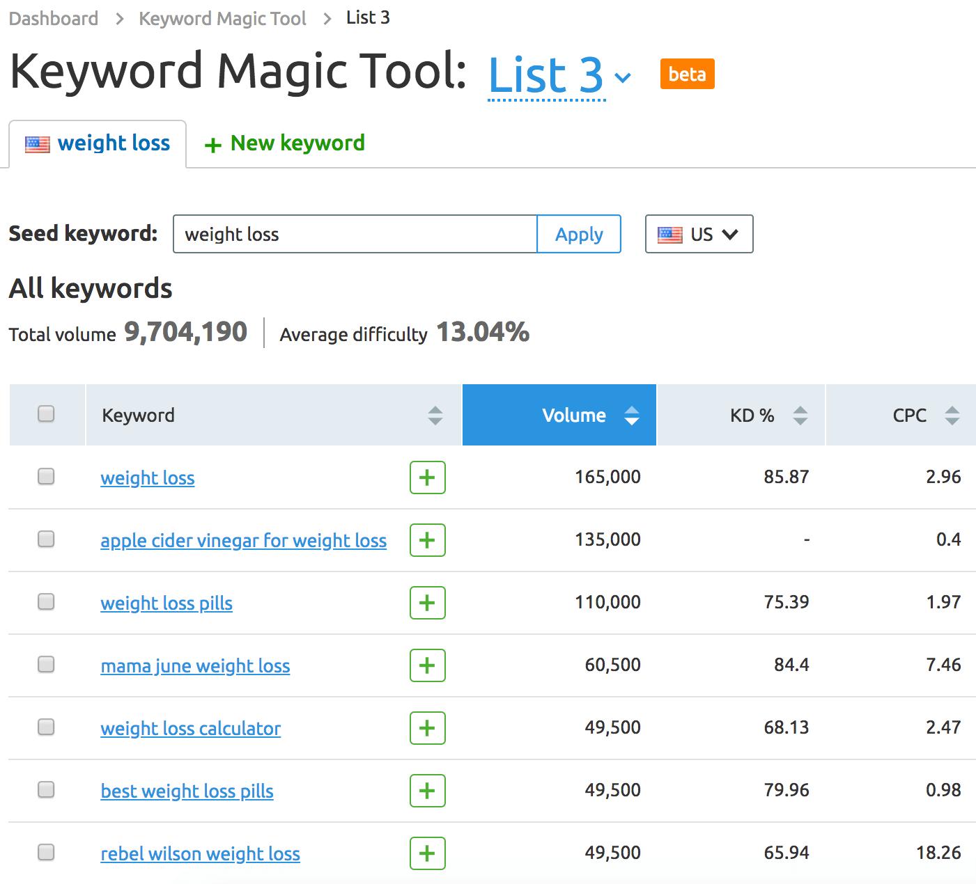 15 Best Free Keyword Research Tool In 2020 Keyword Tool Keyword Planner Keywords