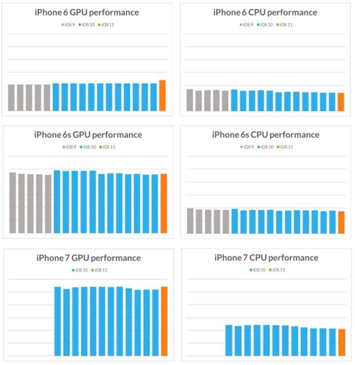 Estudo: Apple não está deixando iPhones antigos lentos com atualizações - EExpoNews