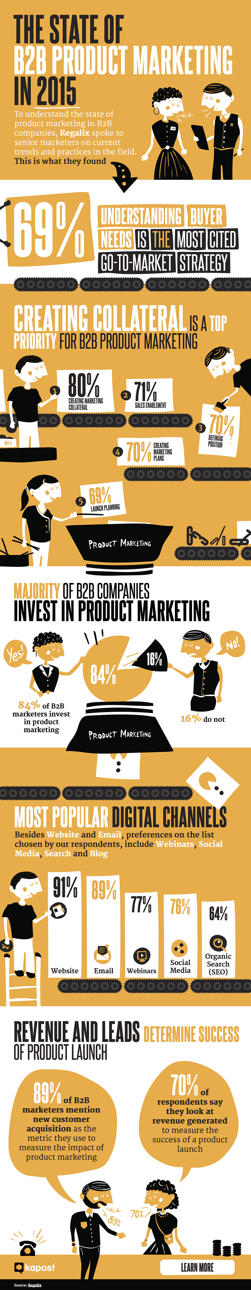 The State of B2B Product Marketing