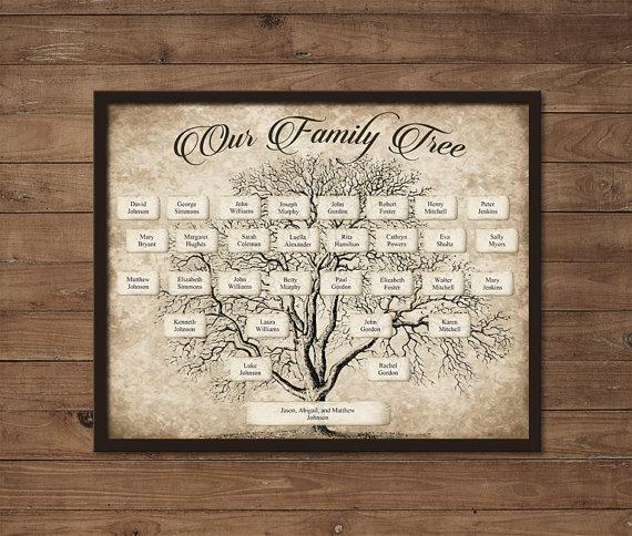 Stammbaum vorlage ahnentafel ahnenforschung genealogie for Stammbaum zum ausdrucken