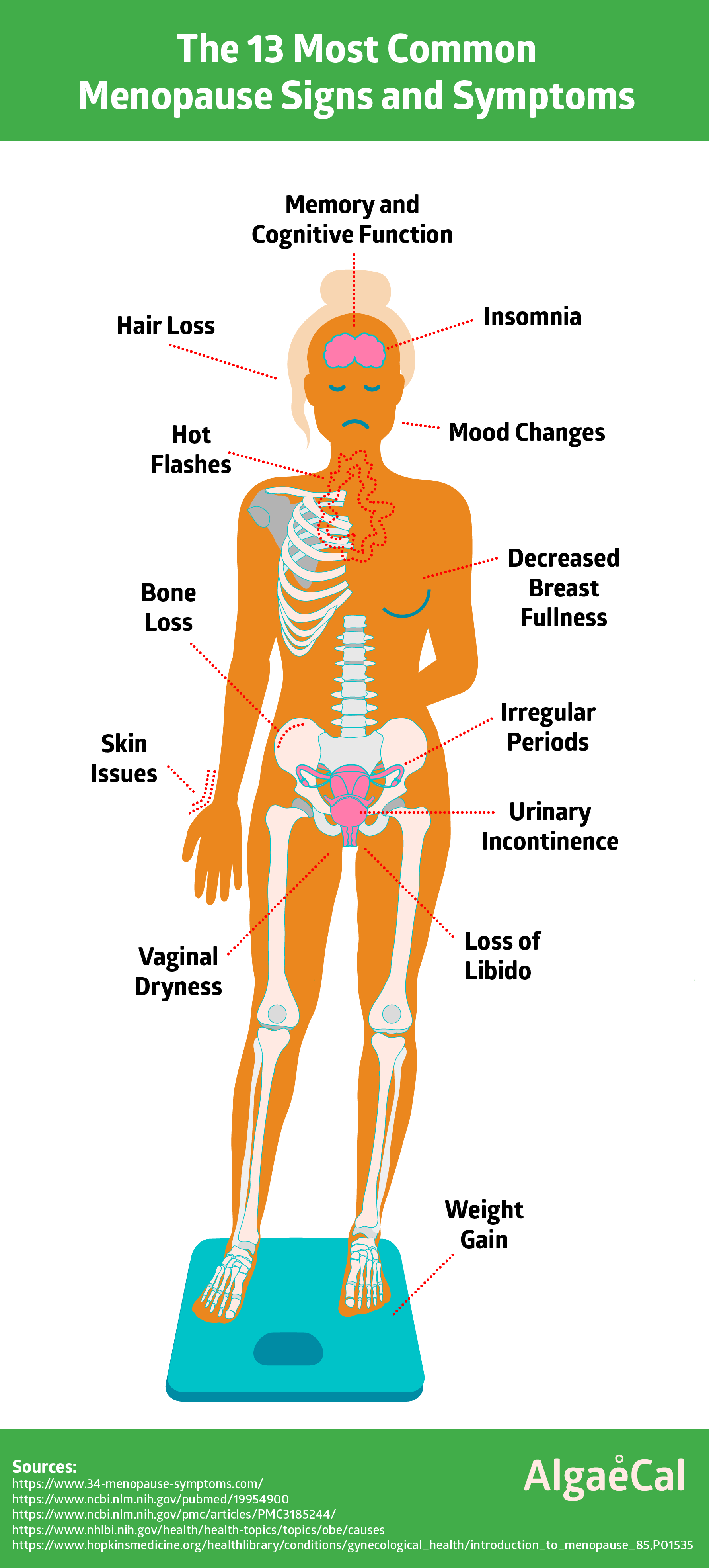 How to Recognize Symptoms of Menopause forecast
