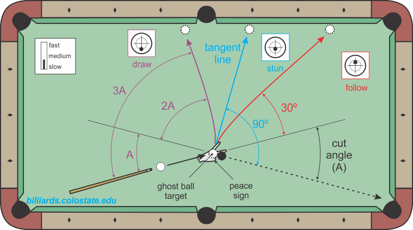 30 And 90 Rules Billiards And Pool Principles Techniques Resources Billiards 8ball Pool Billiards Pool