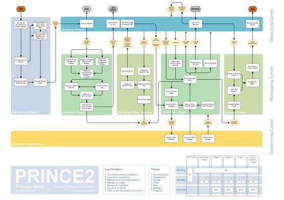 simplified prince2 process map business a to z project