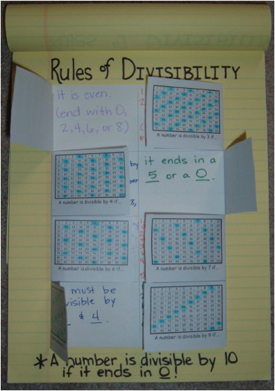 Rules of Divisibility Interactive Notes, Mystery Pictures