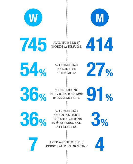 the resume gap  gender differences lead to tech u0026 39 s poor