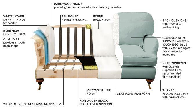 Technical Cutout High Quality Sofas British Sofa Sofa Store