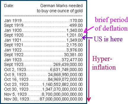 Hyperinflation chart in Weimar Germany back 1920s. With ...