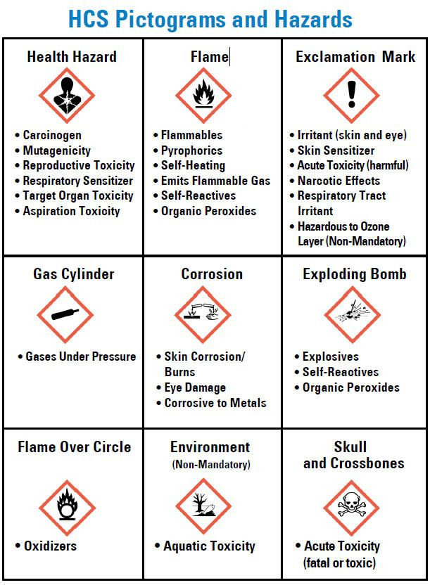 Hazard Communication Standard Label Elements Hazard