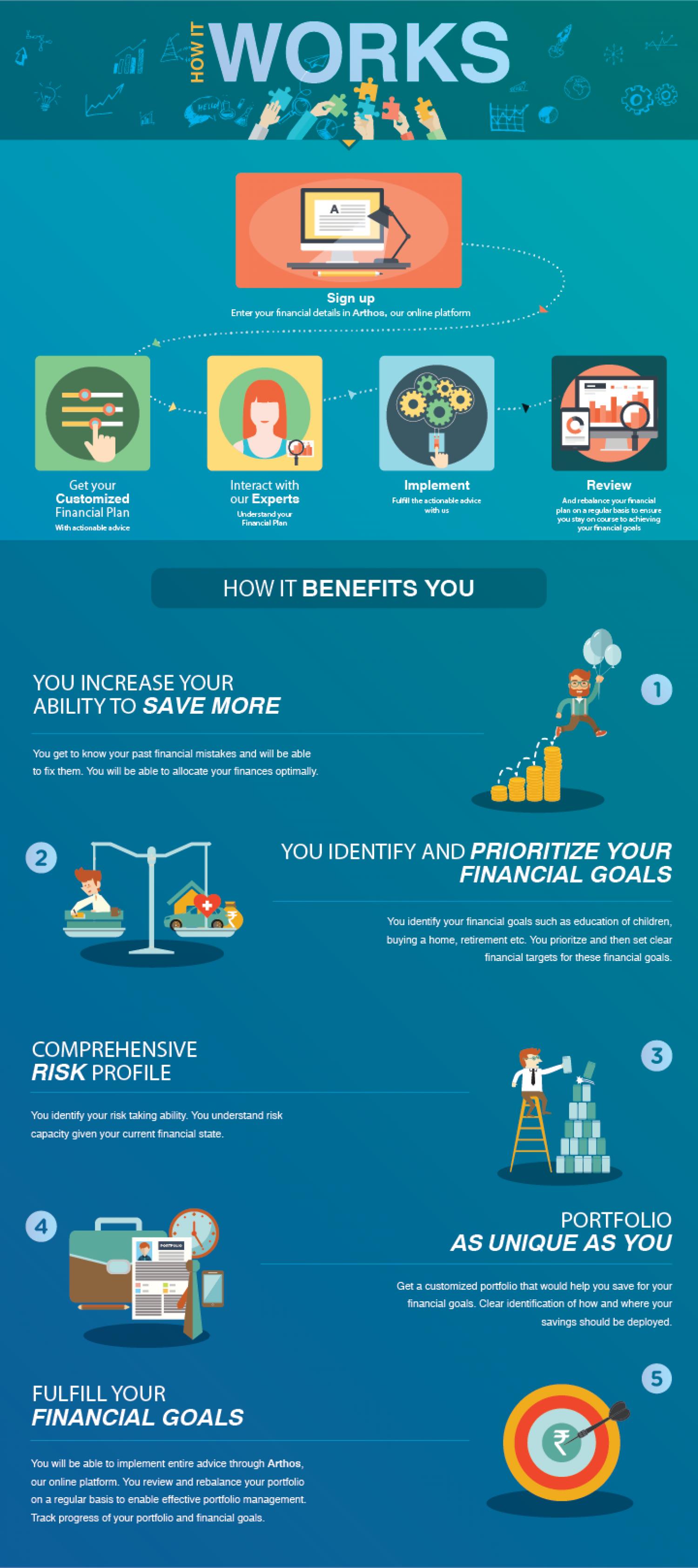 Best online financial planning firm in India Robo