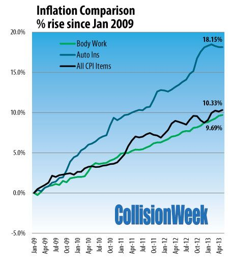 Inflation Comparison Since 2009 For Body Work Auto Insurance And