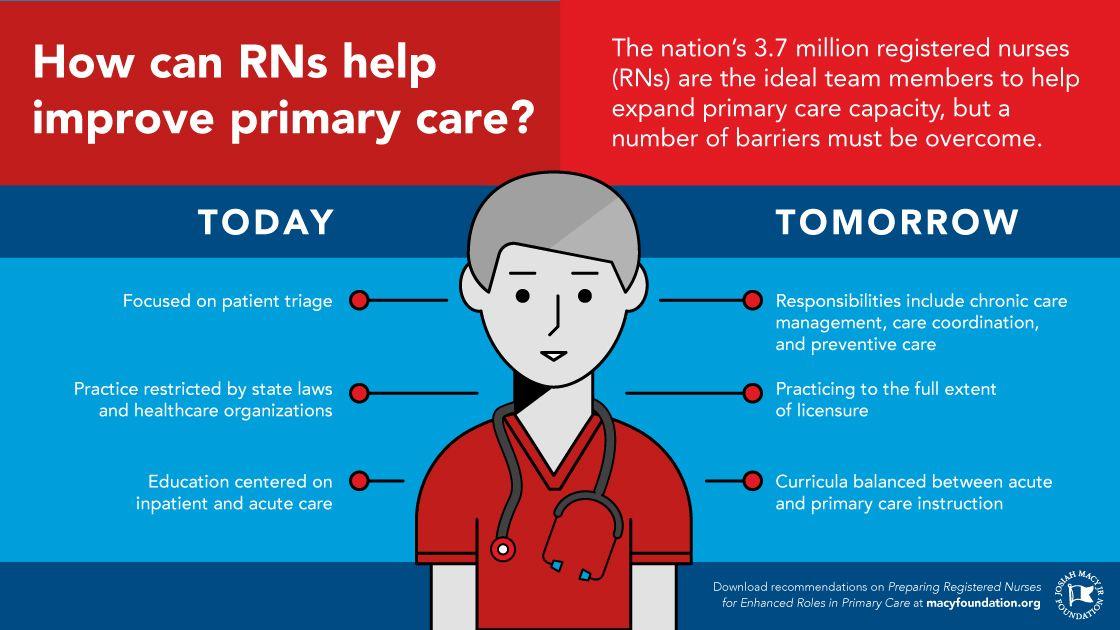 Registared Nurses 😃 #nurse #nurses #nursing #realnurse
