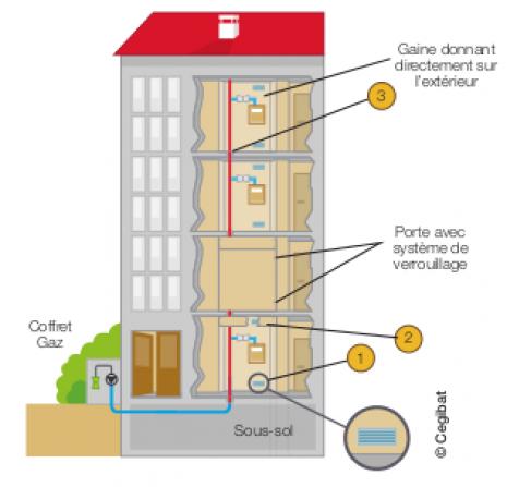 conduites d immeubles et conduites montantes gaz en immeuble collectif grdf cegibat dossiers. Black Bedroom Furniture Sets. Home Design Ideas