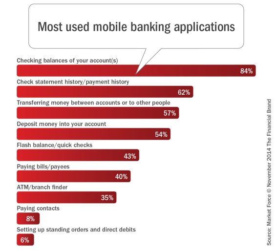 Despite Digital Banking Growth, Traditional Channels