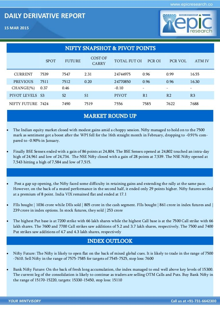 The Indian equity market closed with modest gains amid a choppy session. Nifty managed to hold on to the 7500 mark as sentiment got a boost after the WPI fell for the 16th straight month in February, dropping to -0.91% com- pared to -0.90% in January.