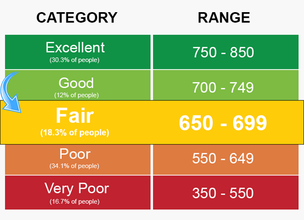 Credit Score Ranges And Their Meaning Credit Score Credit Score