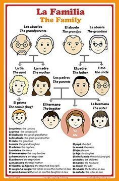 Image result for spanish grammar chart | Spanish