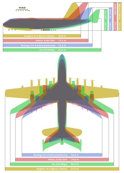 """Giant aircraft comparison - Hughes H-4 Hercules """"Spruce Goose"""" (aircraft with greatest wingspan), Antonov An-225 (aircraft with the greatest payload), Airbus A380-800 (largest airliner), Boeing 747-8 (longest passenger aircraft)"""