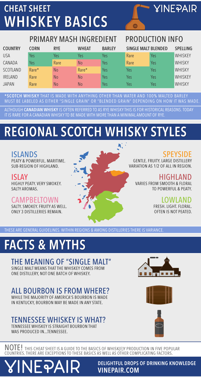 Your Guide To The World's Most Popular Styles Of Whiskey #infografía