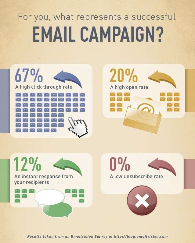 What determine(s) the success of Email Campaigns?  #EmailMarketing #DigitalMarketing #Events #Campaigns
