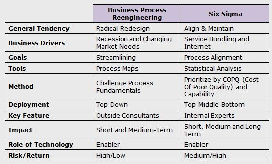 Six Sigma vs Business Process Reengineering - A Comparison ...