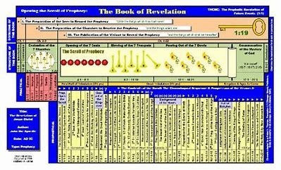 Image result for Revelation Timeline Chart PDF | Scripture post