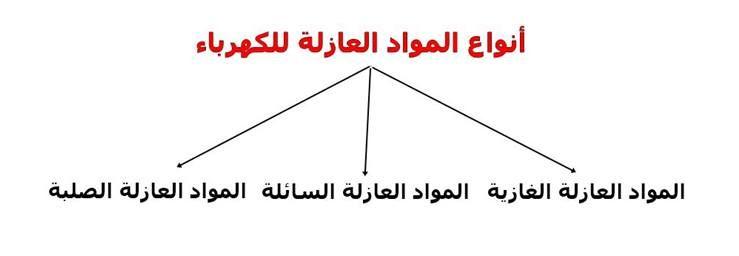 أنواع المواد العازلة للكهرباء Chart
