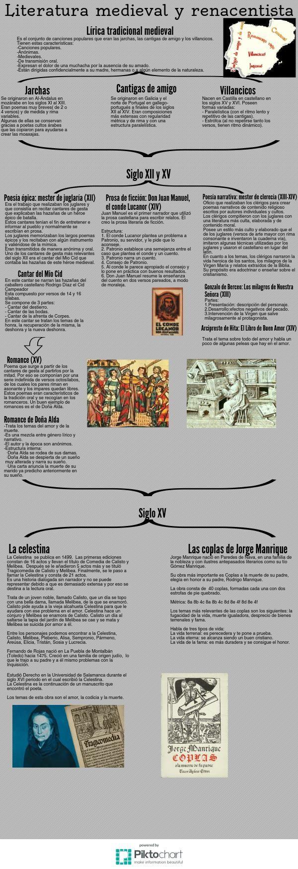 Literatura Medieval Conflict Copy Piktochart Infographic Editor Literatura Literatura Española Enseñanza De La Literatura
