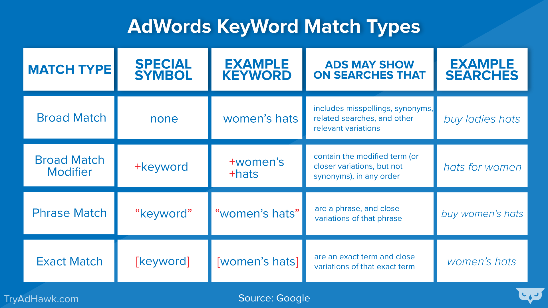 Adwords Keyword Match Types Explained By Ex Googlers Adwords Adwords Infographic Google Ads